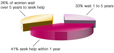 26% of women wait over 5 years to seek help. 33% wait 1 to 5 years. 41$ seek help within 1 year.