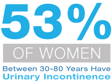 53% of Women Between 30-80 Years Have Urinary Incontinence